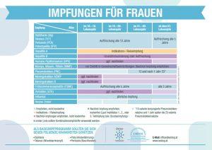 Impfplan Österreich 2017